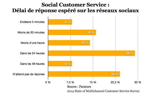 Rapidité de réponse du #SAV sur les #réseauxsociaux ?